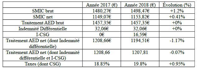 Comparaison SMIC 2017 / 2018