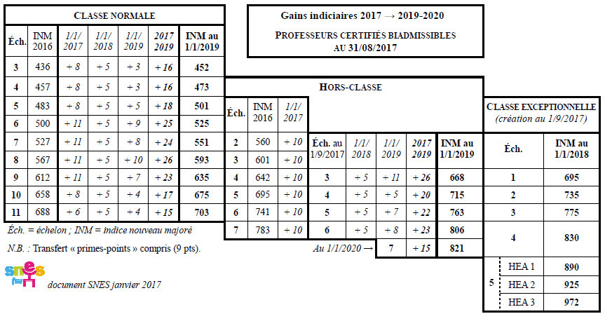biad_2016-2020_gains_indiciaires.png