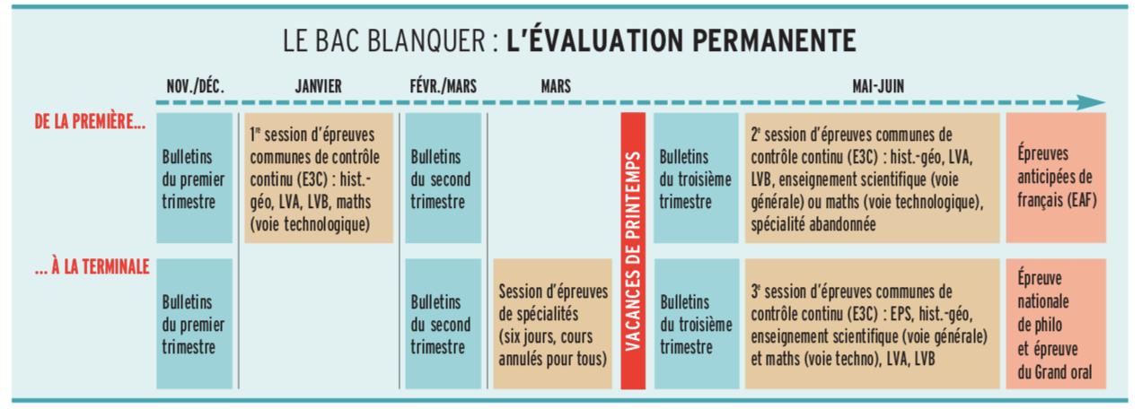 Calendrier du Bac, l'évaluation permanente