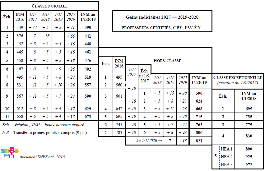 certifies_2016-2020_gains_indiciaires.png