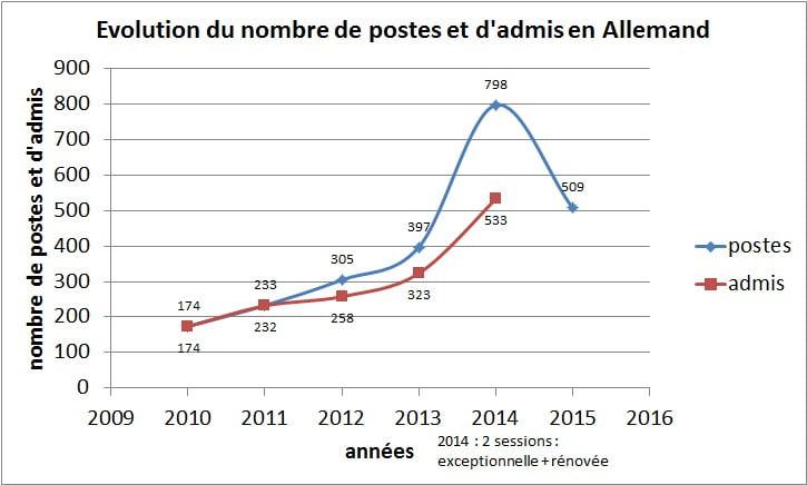 graph_poste_admis_allemand.jpg