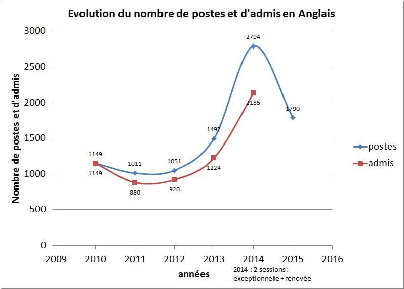 graph_poste_admis_anglais.jpg