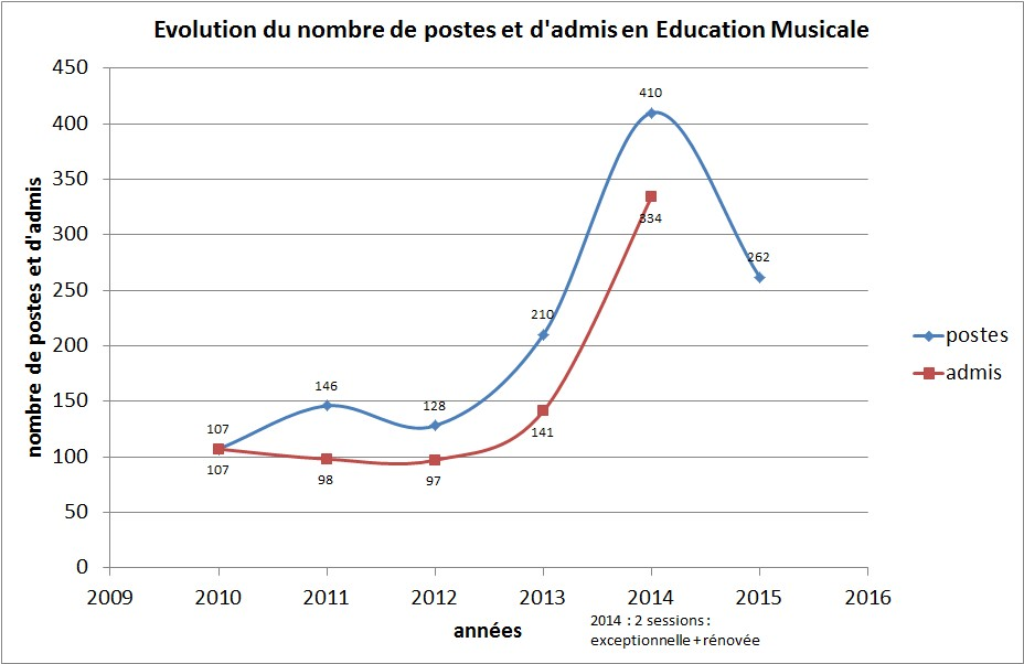 graph_poste_admis_education_musicale.jpg