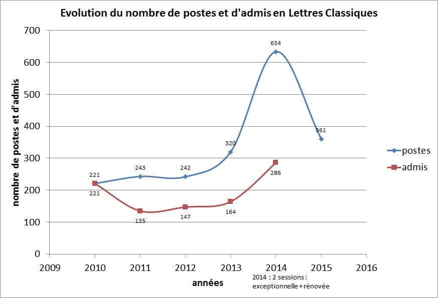 graph_poste_admis_lettres_classiques.jpg