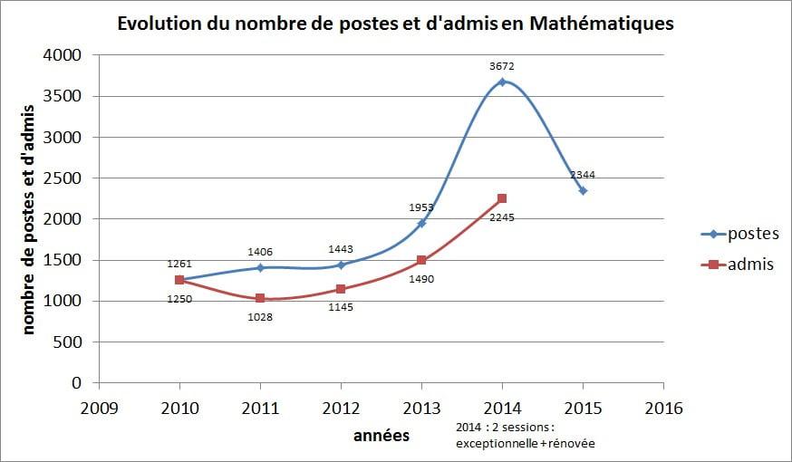 graph_poste_admis_maths.jpg