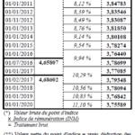 valeurs_du_pt_2010-2020.png